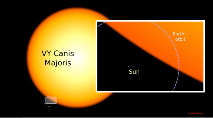 The size of our Sun compared VY Canis Majoris